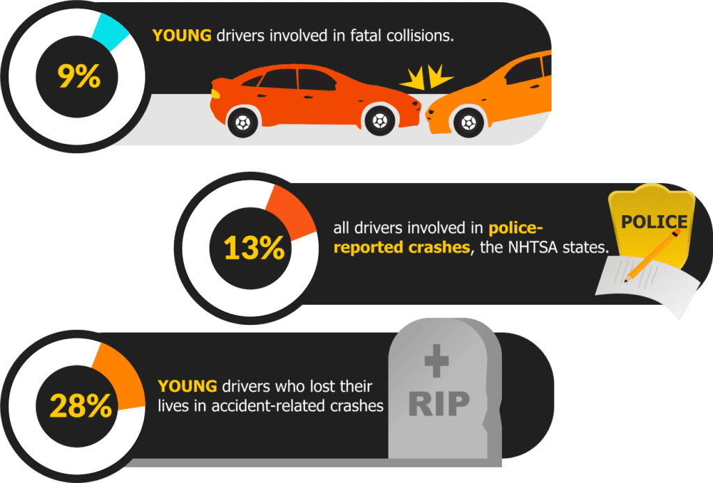 Some Of The Dangerous Driving Habits Teens May Adopt