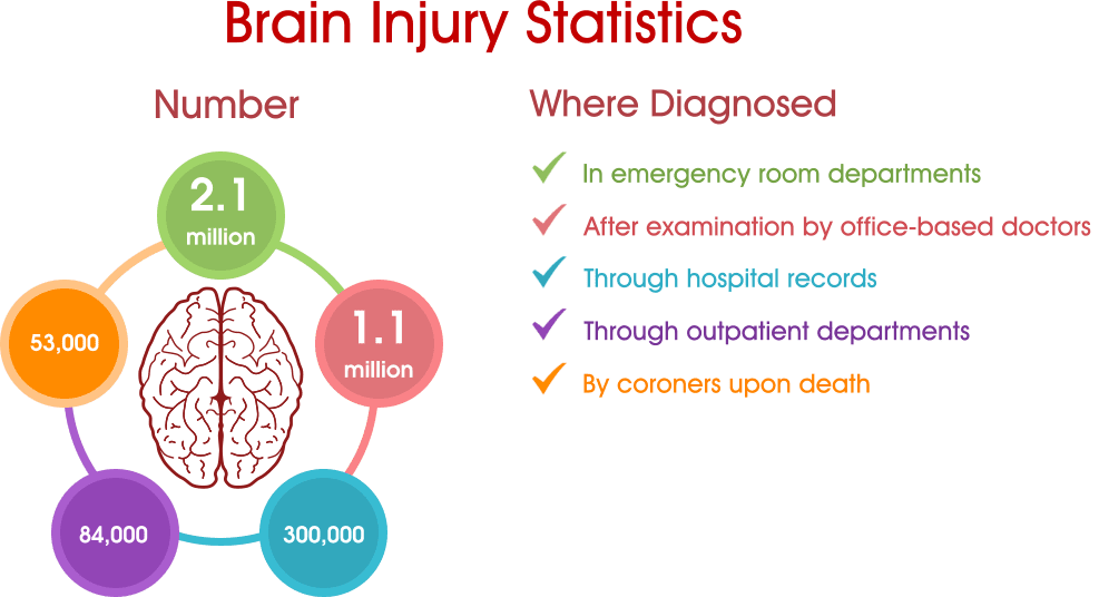head trauma a leading cause of brain damage Head injury occurs when an outside force hits the head hard enough to cause the brain to move violently within the skull this force can cause shaking, twisting, bruising (contusion), or sudden change in the movement of the brain (concussion) in some cases, the skull can break if the skull is not .